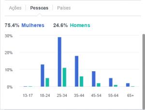 facebook ads: configurando público alvo